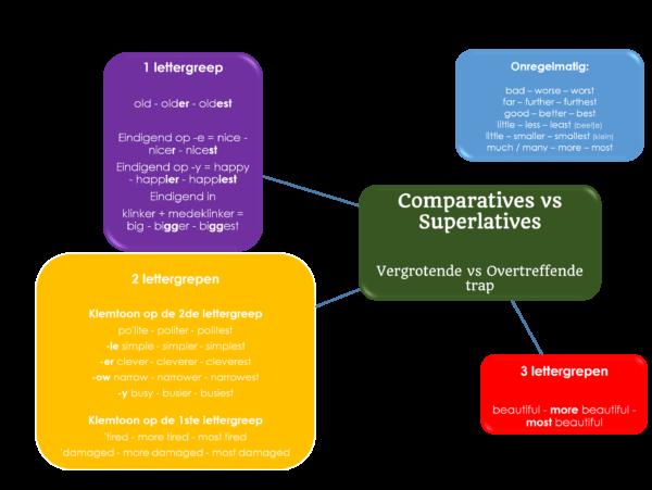 Comparatives - boek Van Wanhoop naar Blijdschap